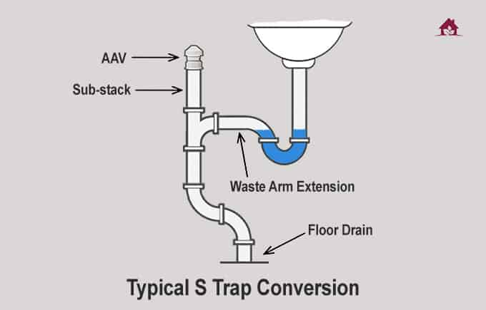 The typical S-trap conversion